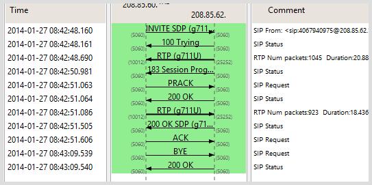 sip protocol call flow pdf